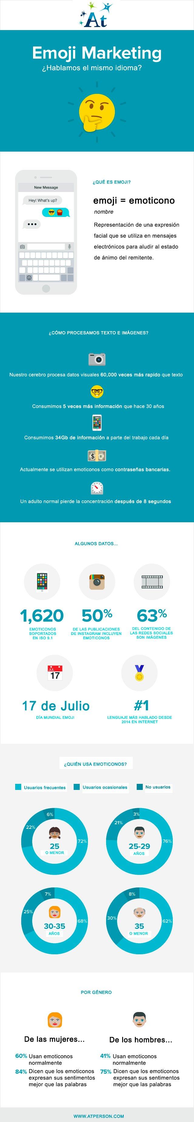 emoji marketing infografia